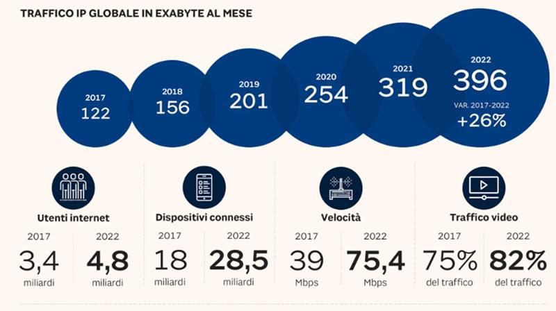 Crescita del traffico online nel mondo 2017-2022