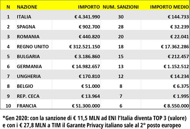 Situazione Generale Sanzioni – EUROPA 2019